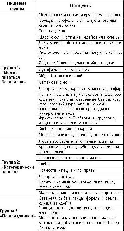 Артрит диета таблица