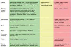Подагра и сахарный диабет 2 типа: связь и одновременное лечение